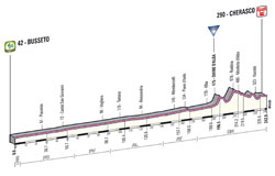 The profile of the 13th stage of the Giro d'Italia 2013