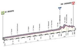 Le profil de la 13ème étape du Giro d'Italia 2013