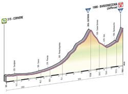 Le profil de la 14ème étape du Giro d'Italia 2013