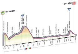 The profile of the 16th stage of the Giro d'Italia 2013