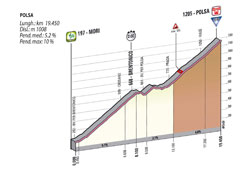 The profile of the 18th stage of the Giro d'Italia 2013