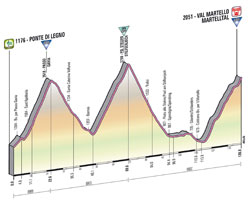 The profile of the 19th stage of the Giro d'Italia 2013