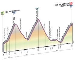 Le profil de la 19ème étape du Giro d'Italia 2013