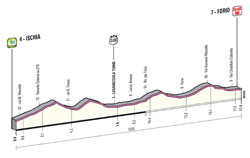 The profile of the 2nd stage of the Giro d'Italia 2013