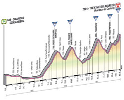 The profile of the 20th stage of the Giro d'Italia 2013