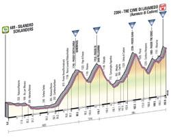 Le profil de la 20ème étape du Giro d'Italia 2013