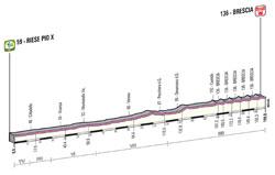 Le profil de la 21ème étape du Giro d'Italia 2013