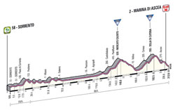 The profile of the 3rd stage of the Giro d'Italia 2013