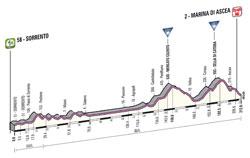 Le profil de la 3ème étape du Giro d'Italia 2013
