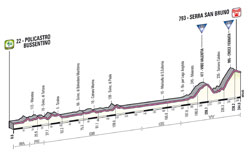 The profile of the 4th stage of the Giro d'Italia 2013