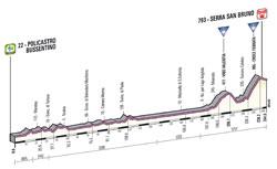 Le profil de la 4ème étape du Giro d'Italia 2013
