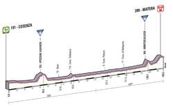 Le profil de la 5ème étape du Giro d'Italia 2013