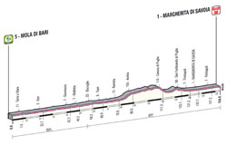 The profile of the 6th stage of the Giro d'Italia 2013