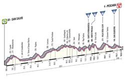 Le profil de la 7ème étape du Giro d'Italia 2013