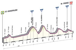 The profile of the 9th stage of the Giro d'Italia 2013