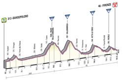Le profil de la 9ème étape du Giro d'Italia 2013
