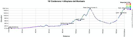 Le profil de la dixième étape du Giro d'Italia 2013