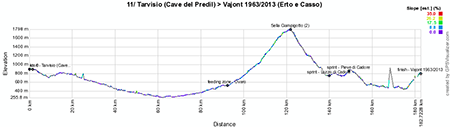 The profile of the eleventh stage of the Giro d'Italia 2013