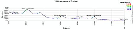 Le profil de la douzième étape du Giro d'Italia 2013