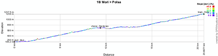Le profil de la dix-huitième étape du Giro d'Italia 2013