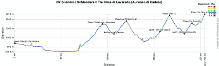 The profile of the twentieth stage of the Giro d'Italia 2013