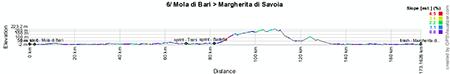Le profil de la sixième étape du Giro d'Italia 2013