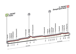 The profile of the 1st stage of the Tour of Italy 2014