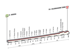 The profile of the 10th stage of the Tour of Italy 2014