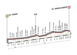The profile of the 13th stage of the Tour of Italy 2014