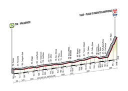 The profile of the 15th stage of the Tour of Italy 2014