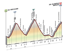 The profile of the 16th stage of the Tour of Italy 2014