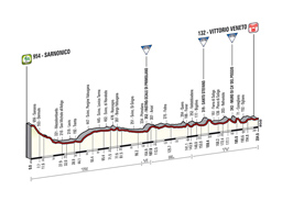 The profile of the 17th stage of the Tour of Italy 2014