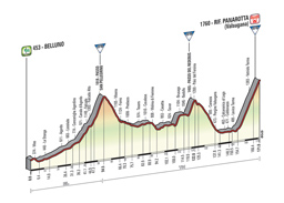 The profile of the 18th stage of the Tour of Italy 2014