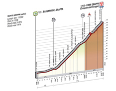 The profile of the 19th stage of the Tour of Italy 2014