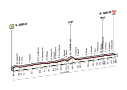 The profile of the 2nd stage of the Tour of Italy 2014