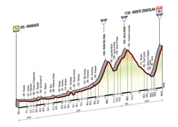 The profile of the 20th stage of the Tour of Italy 2014