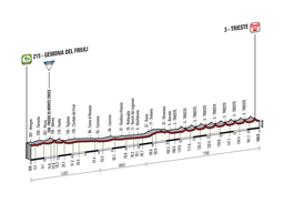 The profile of the 21st stage of the Tour of Italy 2014