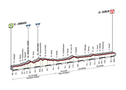 The profile of the 3rd stage of the Tour of Italy 2014