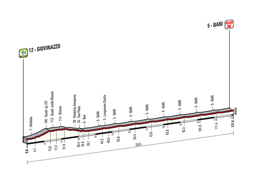 The profile of the 4th stage of the Tour of Italy 2014
