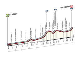 The profile of the 5th stage of the Tour of Italy 2014