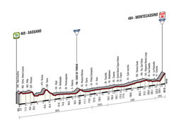 The profile of the 6th stage of the Tour of Italy 2014