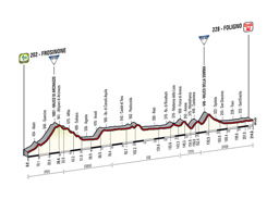 The profile of the 7th stage of the Tour of Italy 2014