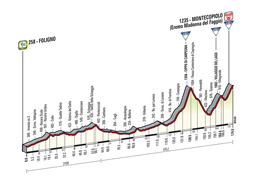 The profile of the 8th stage of the Tour of Italy 2014