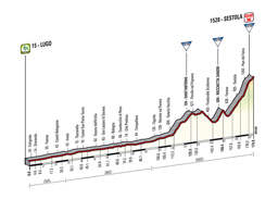 The profile of the 9th stage of the Tour of Italy 2014