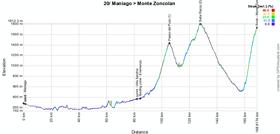 The profile of the twentieth stage of the Giro d'Italia 2014