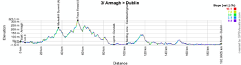 The profile of the third stage of the Giro d'Italia 2014