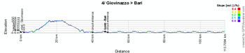 The profile of the fourth stage of the Giro d'Italia 2014