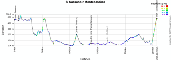 The profile of the sixth stage of the Giro d'Italia 2014