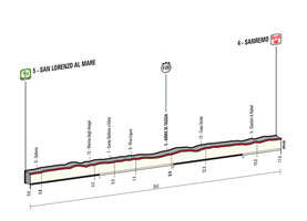 The profile of the 1st stage of the Tour of Italy 2015