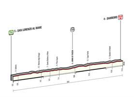 Het profiel van de 1ste etappe van de Ronde van Italië 2015
